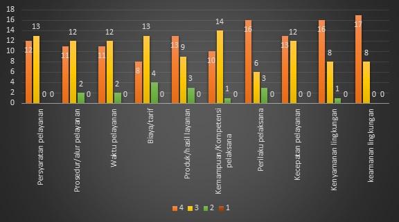 Gambar 1. Grafik penilaian responden terhadap pelayanan di LKTM Palembang